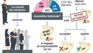 explication du mecanisme du 49 3  300x171 jeudi 12 mai 17h place J. Jaurès St Go
